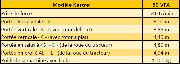 Caractéristiques Kestrel VFA